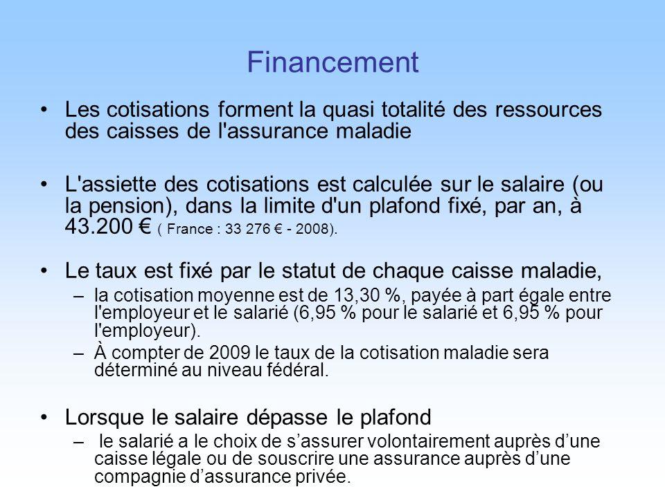 Financement Les cotisations forment la quasi totalité des ressources des caisses de l'assurance maladie L'assiette des cotisations est calculée sur le