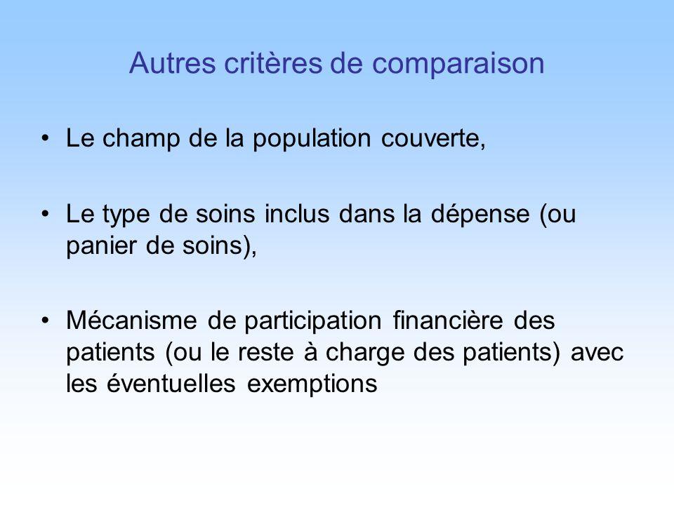 Autres critères de comparaison Le champ de la population couverte, Le type de soins inclus dans la dépense (ou panier de soins), Mécanisme de participation financière des patients (ou le reste à charge des patients) avec les éventuelles exemptions
