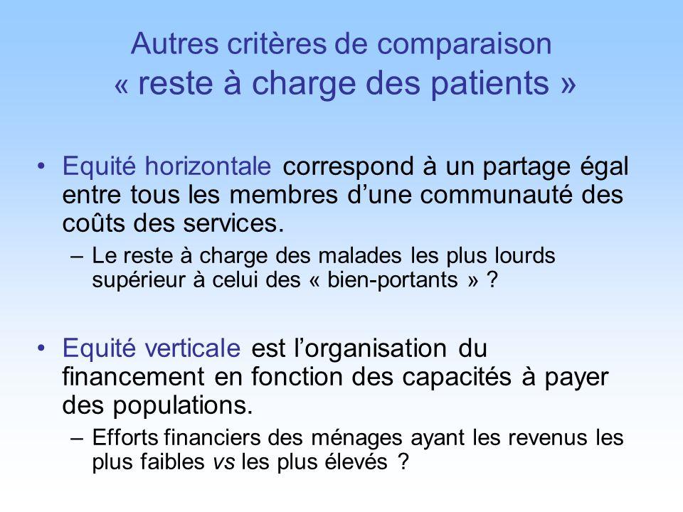 Autres critères de comparaison « reste à charge des patients » Equité horizontale correspond à un partage égal entre tous les membres dune communauté