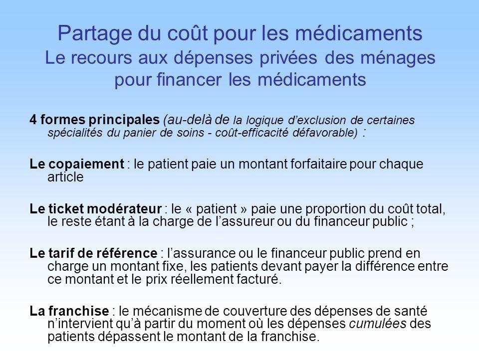 Partage du coût pour les médicaments Le recours aux dépenses privées des ménages pour financer les médicaments 4 formes principales (au-delà de la log