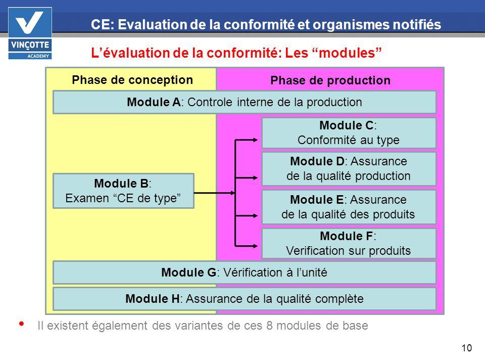 10 CE: Evaluation de la conformité et organismes notifiés Lévaluation de la conformité: Les modules : Modules Il existent également des variantes de c