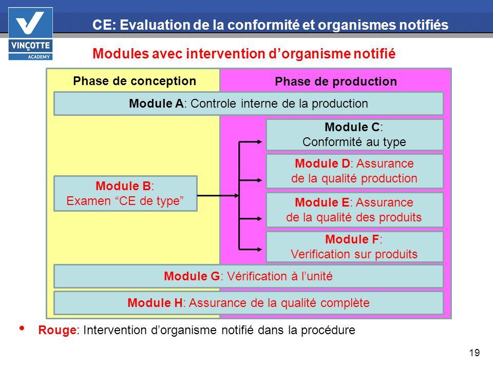 19 CE: Evaluation de la conformité et organismes notifiés Modules avec intervention dorganisme notifié Rouge: Intervention dorganisme notifié dans la