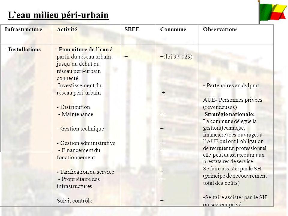 InfrastructureActivitéSBEECommuneObservations - Installations -Fourniture de leau à partir du réseau urbain jusquau début du réseau péri-urbain connecté.