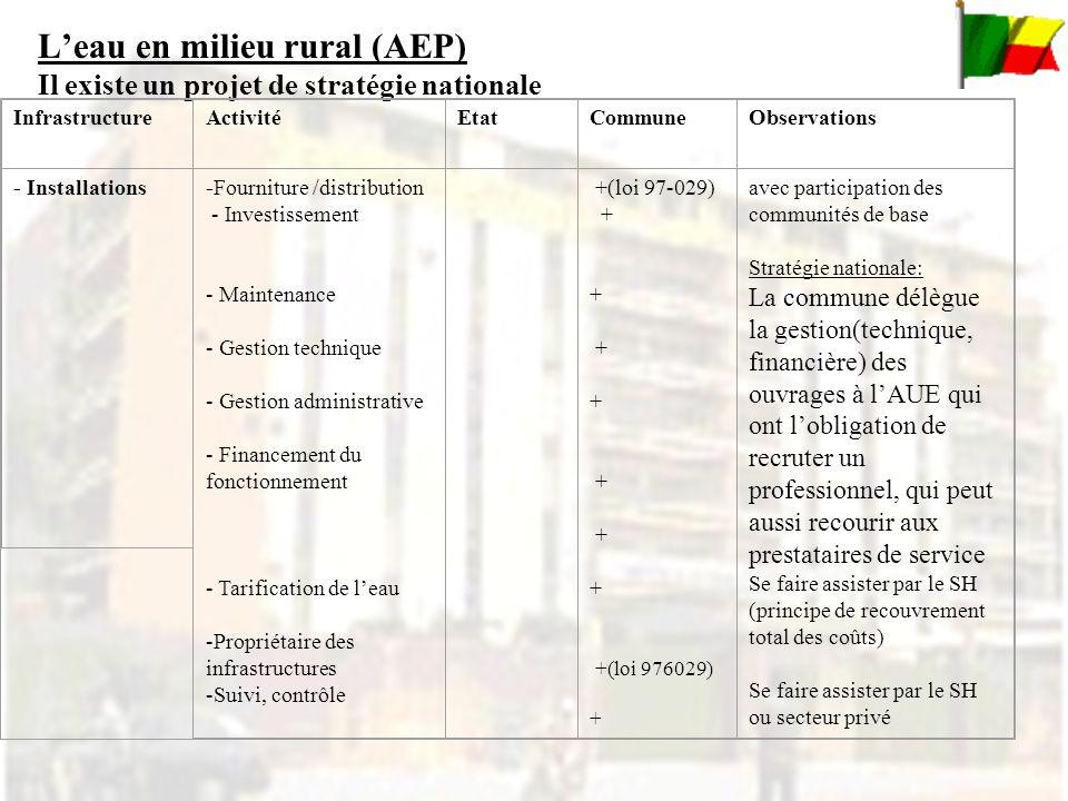 Leau en milieu rural (AEP) Il existe un projet de stratégie nationale InfrastructureActivitéEtatCommuneObservations - Installations -Fourniture /distribution - Investissement - Maintenance - Gestion technique - Gestion administrative - Financement du fonctionnement - Tarification de leau -Propriétaire des infrastructures -Suivi, contrôle +(loi 97-029) + + + + + +(loi 976029) + avec participation des communités de base Stratégie nationale: La commune délègue la gestion(technique, financière) des ouvrages à lAUE qui ont lobligation de recruter un professionnel, qui peut aussi recourir aux prestataires de service Se faire assister par le SH (principe de recouvrement total des coûts) Se faire assister par le SH ou secteur privé