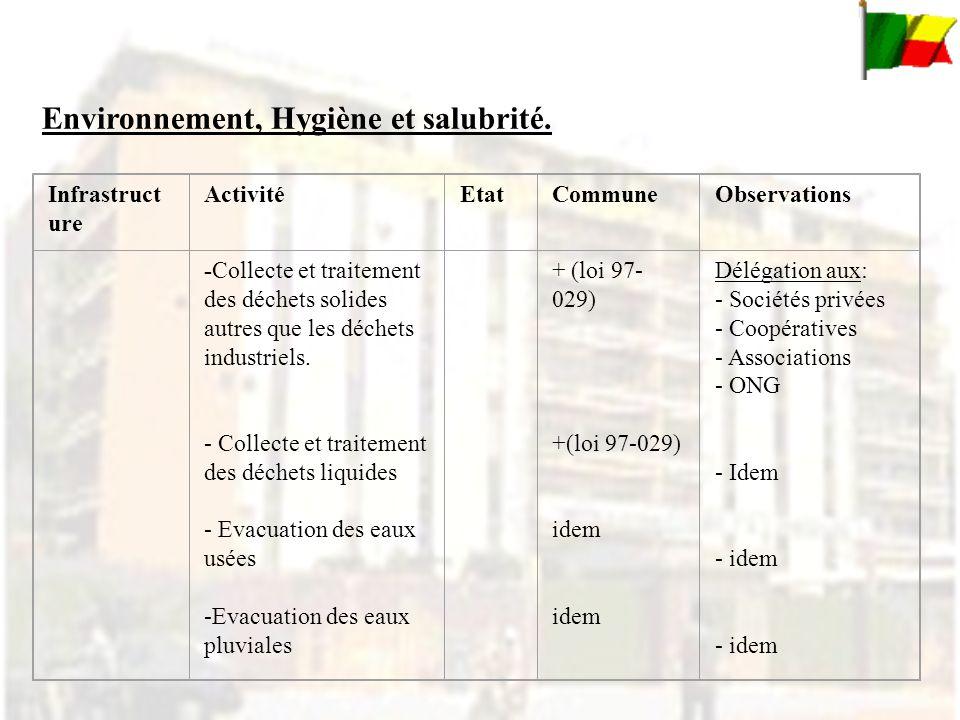 Infrastruct ure ActivitéEtatCommuneObservations -Collecte et traitement des déchets solides autres que les déchets industriels.