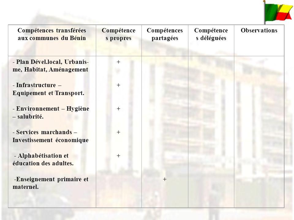 Compétences transférées aux communes du Bénin Compétence s propres Compétences partagées Compétence s déléguées Observations - Plan Dével.local, Urbanis- me, Habitat, Aménagement - Infrastructure – Equipement et Transport.