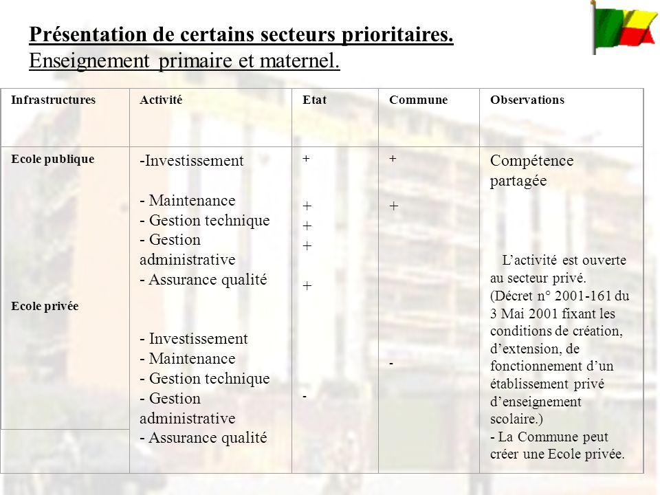 InfrastructuresActivitéEtatCommuneObservations Ecole publique Ecole privée -Investissement - Maintenance - Gestion technique - Gestion administrative