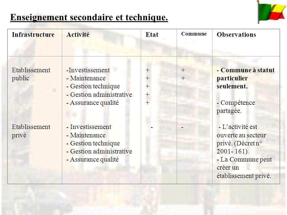 InfrastructureActivitéEtat Commune Observations Etablissement public Etablissement privé -Investissement - Maintenance - Gestion technique - Gestion a
