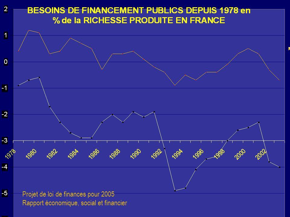 13 Projet de loi de finances pour 2005 Rapport économique, social et financier