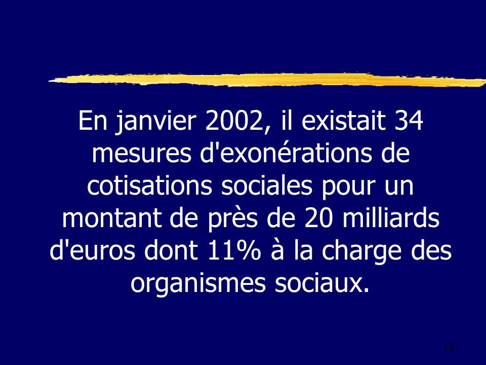 19 En janvier 2002, il existait 34 mesures d exonérations de cotisations sociales pour un montant de près de 20 milliards d euros dont 11% à la charge des organismes sociaux.