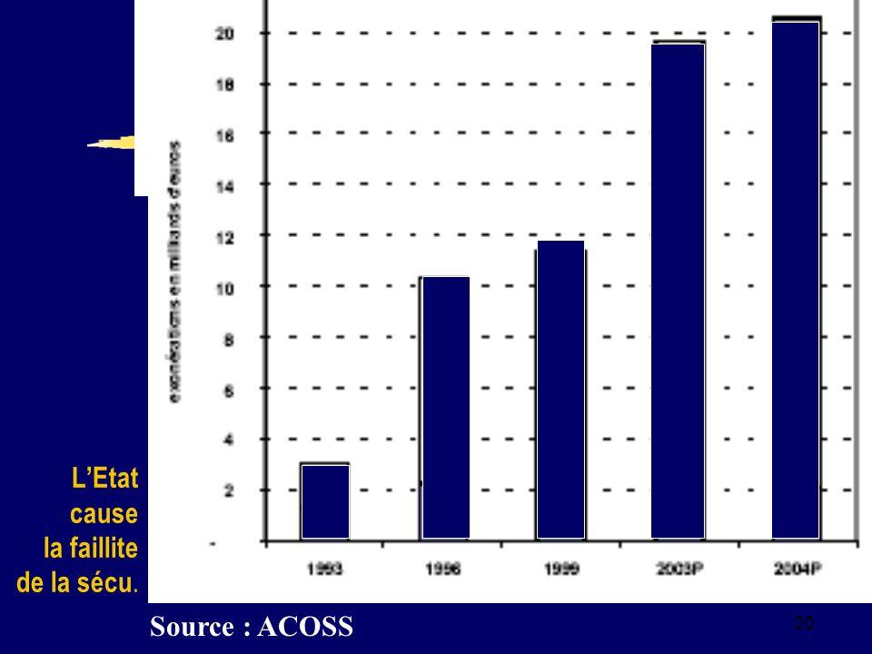 20 LEtat cause la faillite de la sécu. Source : ACOSS