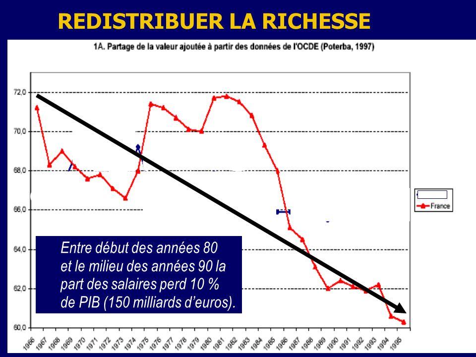 23 REDISTRIBUER LA RICHESSE Entre début des années 80 et le milieu des années 90 la part des salaires perd 10 % de PIB (150 milliards deuros).