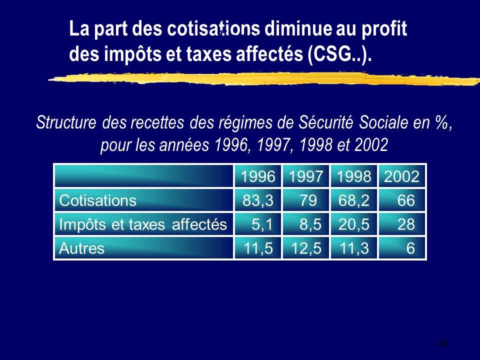 26 La part des cotisations diminue au profit des impôts et taxes affectés (CSG..).