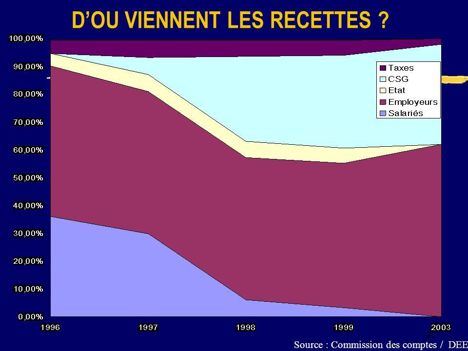 27 Source : Commission des comptes / DEEF DOU VIENNENT LES RECETTES