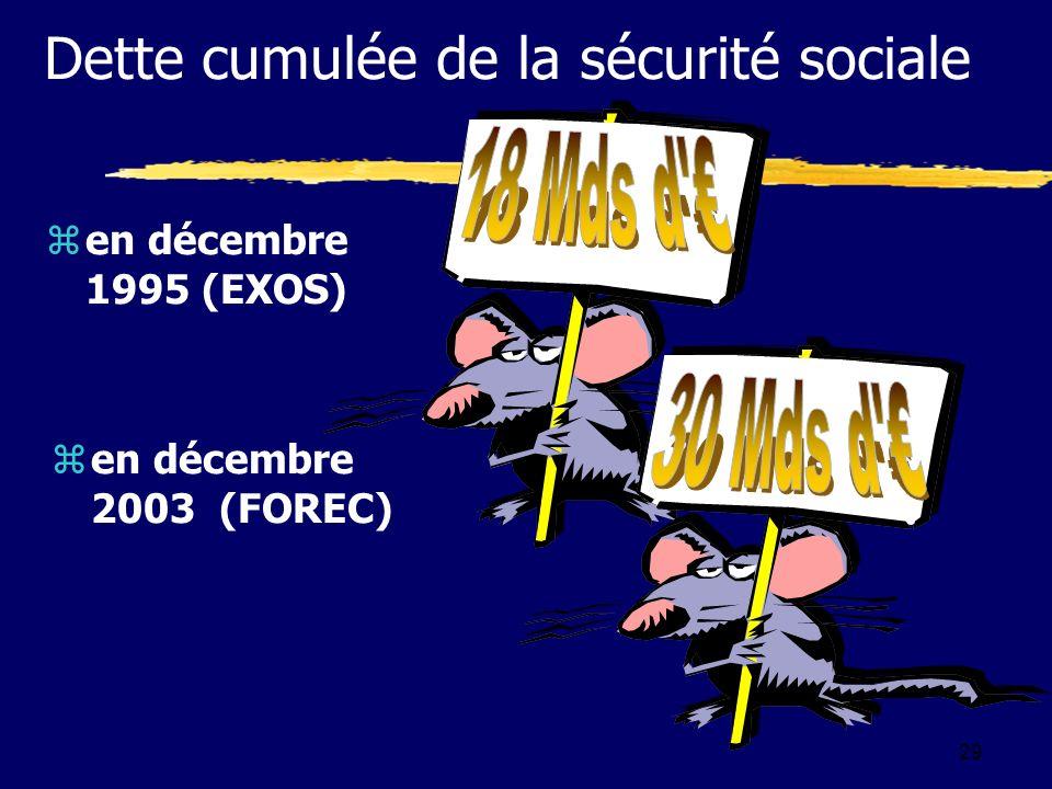 29 zen décembre 1995 (EXOS) zen décembre 2003 (FOREC) Dette cumulée de la sécurité sociale