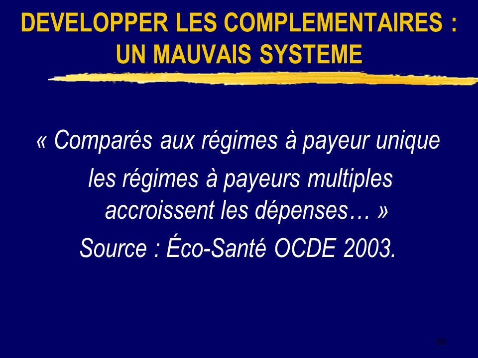 36 DEVELOPPER LES COMPLEMENTAIRES : UN MAUVAIS SYSTEME « Comparés aux régimes à payeur unique les régimes à payeurs multiples accroissent les dépenses… » Source : Éco-Santé OCDE 2003.