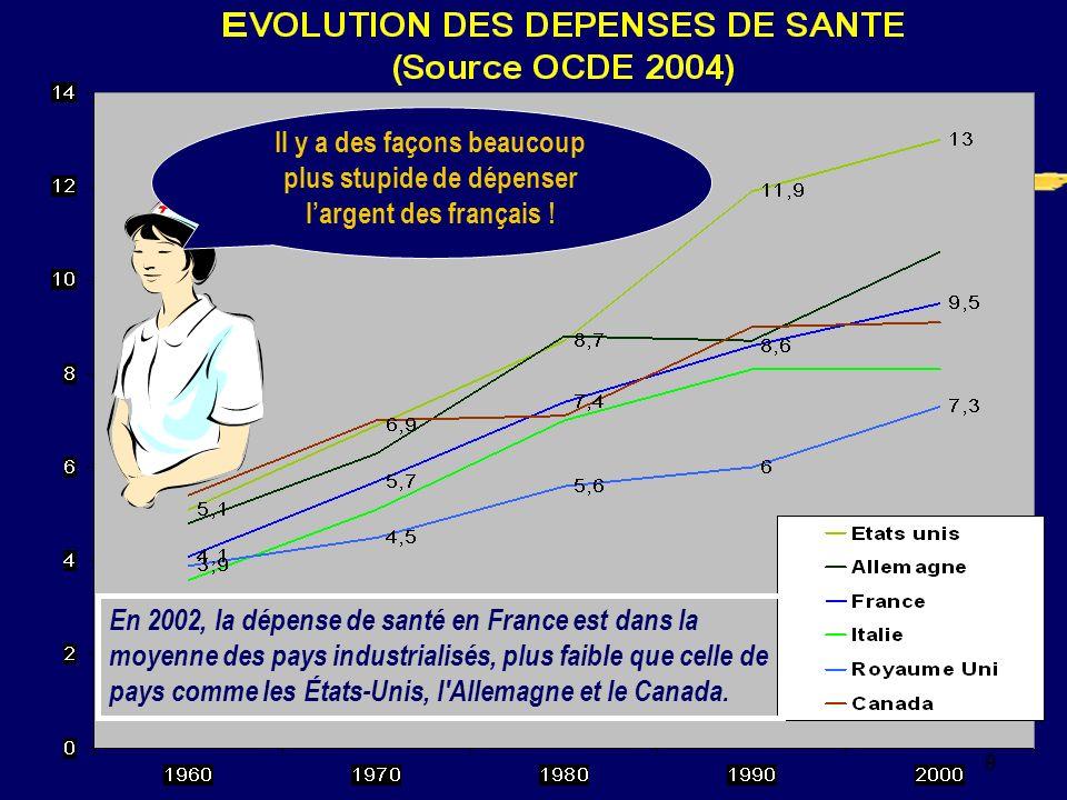 9 En 2002, la dépense de santé en France est dans la moyenne des pays industrialisés, plus faible que celle de pays comme les États-Unis, l Allemagne et le Canada.