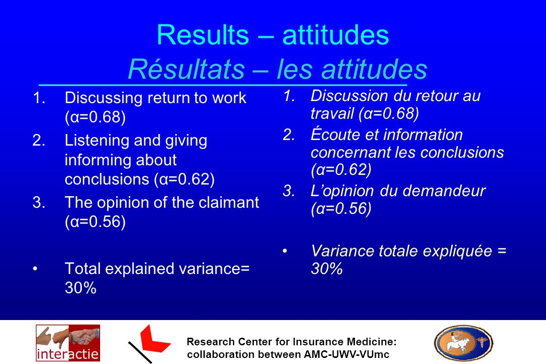 Research Center for Insurance Medicine: collaboration between AMC-UWV-VUmc Results – attitudes Résultats – les attitudes 1.Discussing return to work (α=0.68) 2.Listening and giving informing about conclusions (α=0.62) 3.The opinion of the claimant (α=0.56) Total explained variance= 30% 1.Discussion du retour au travail (α=0.68) 2.Écoute et information concernant les conclusions (α=0.62) 3.Lopinion du demandeur (α=0.56) Variance totale expliquée = 30%