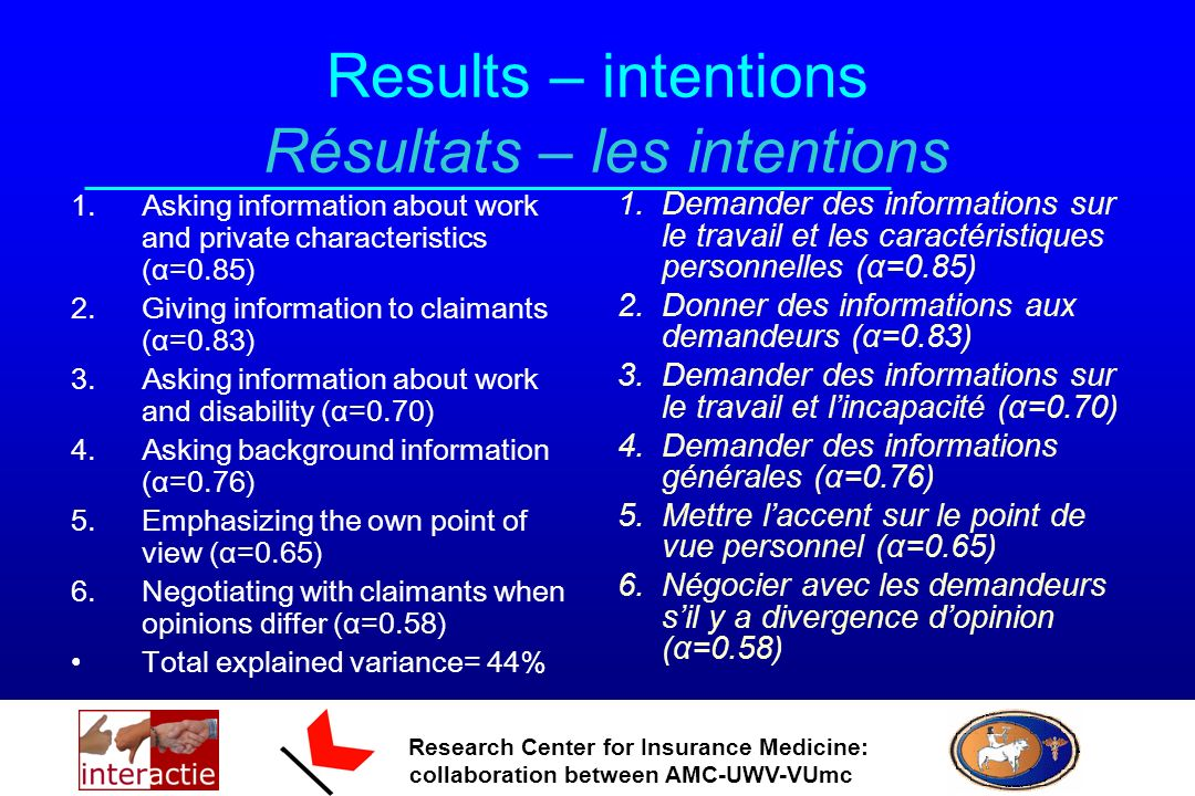 Research Center for Insurance Medicine: collaboration between AMC-UWV-VUmc Results – intentions Résultats – les intentions 1.Asking information about work and private characteristics (α=0.85) 2.Giving information to claimants (α=0.83) 3.Asking information about work and disability (α=0.70) 4.Asking background information (α=0.76) 5.Emphasizing the own point of view (α=0.65) 6.Negotiating with claimants when opinions differ (α=0.58) Total explained variance= 44% 1.Demander des informations sur le travail et les caractéristiques personnelles (α=0.85) 2.Donner des informations aux demandeurs (α=0.83) 3.Demander des informations sur le travail et lincapacité (α=0.70) 4.Demander des informations générales (α=0.76) 5.Mettre laccent sur le point de vue personnel (α=0.65) 6.Négocier avec les demandeurs sil y a divergence dopinion (α=0.58)