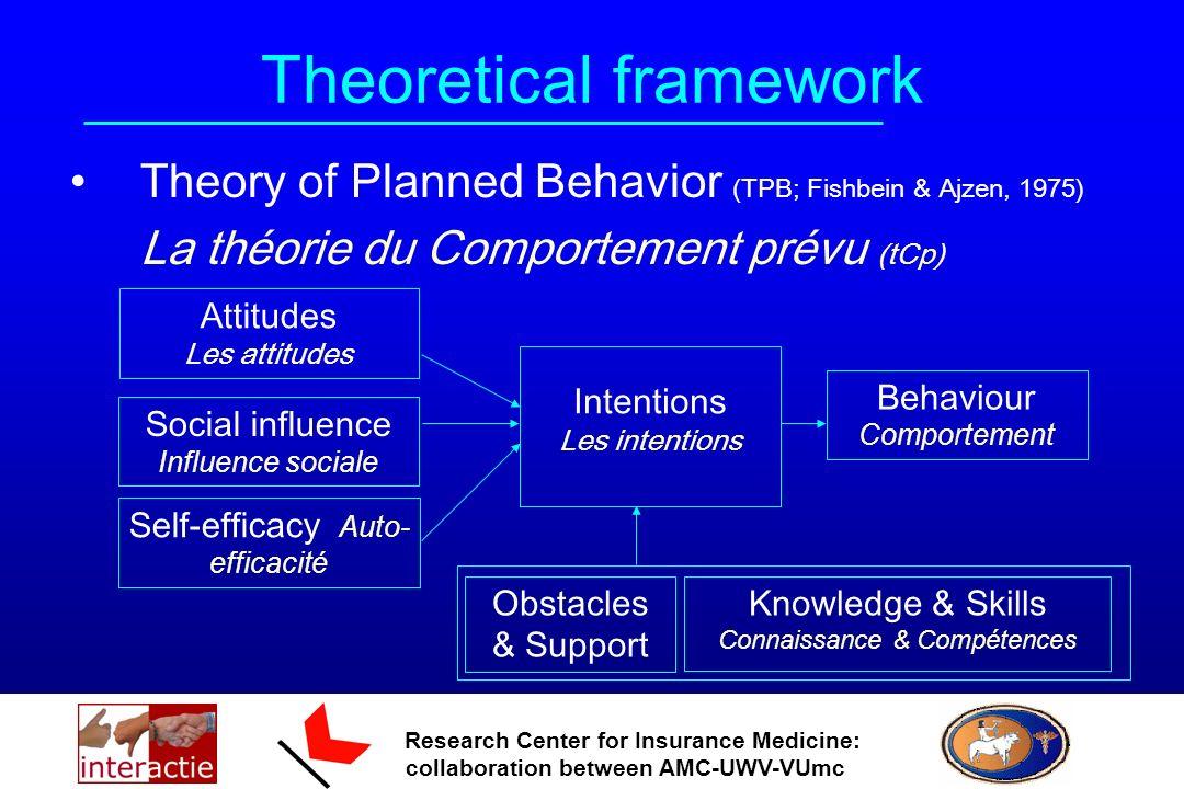 Research Center for Insurance Medicine: collaboration between AMC-UWV-VUmc Theoretical framework Theory of Planned Behavior (TPB; Fishbein & Ajzen, 19