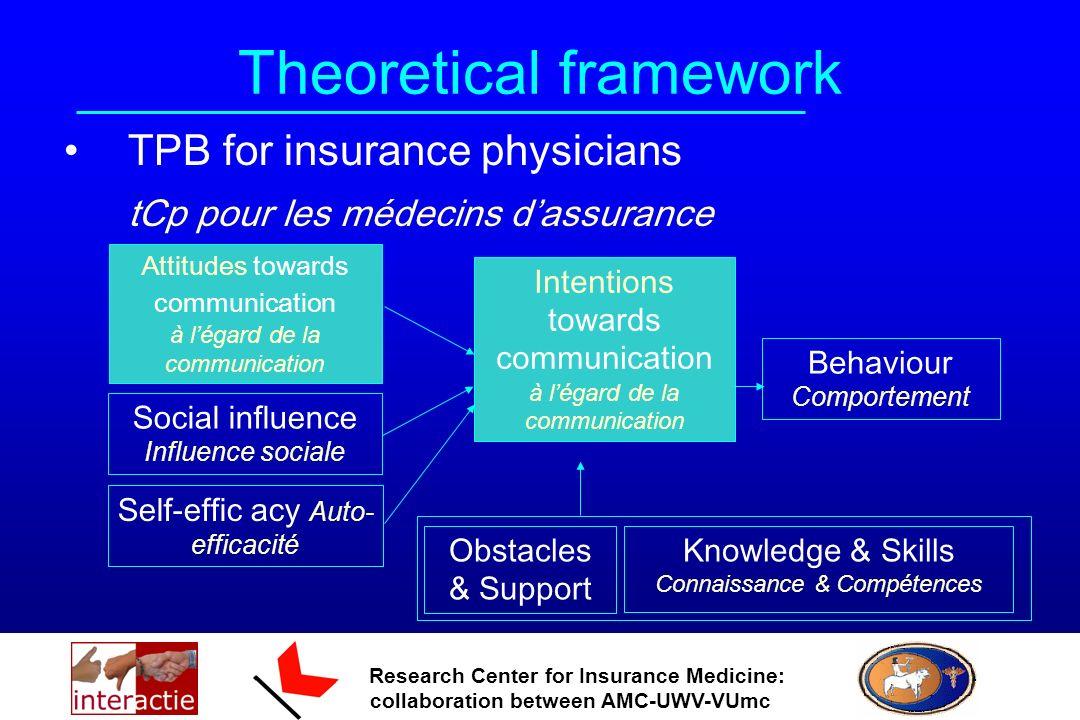 Research Center for Insurance Medicine: collaboration between AMC-UWV-VUmc Theoretical framework TPB for insurance physicians tCp pour les médecins da