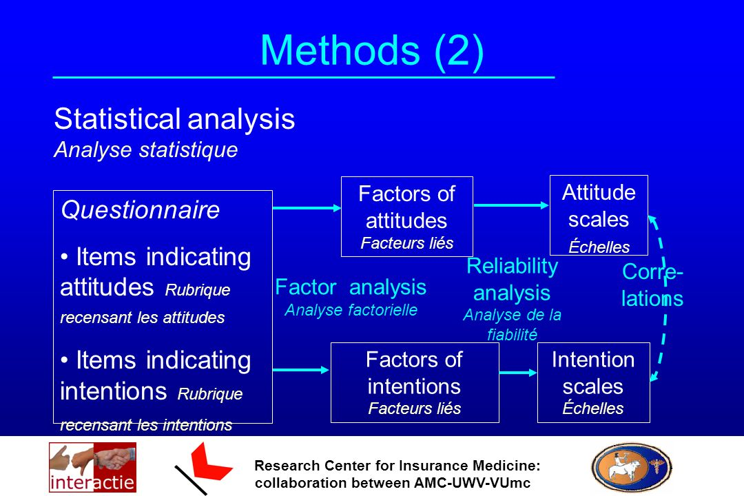 Research Center for Insurance Medicine: collaboration between AMC-UWV-VUmc Methods (2) Statistical analysis Analyse statistique Questionnaire Items indicating attitudes Rubrique recensant les attitudes Items indicating intentions Rubrique recensant les intentions Factors of attitudes Facteurs liés Factors of intentions Facteurs liés Factor analysis Analyse factorielle Attitude scales Échelles Intention scales Échelles Corre- lations Reliability analysis Analyse de la fiabilité