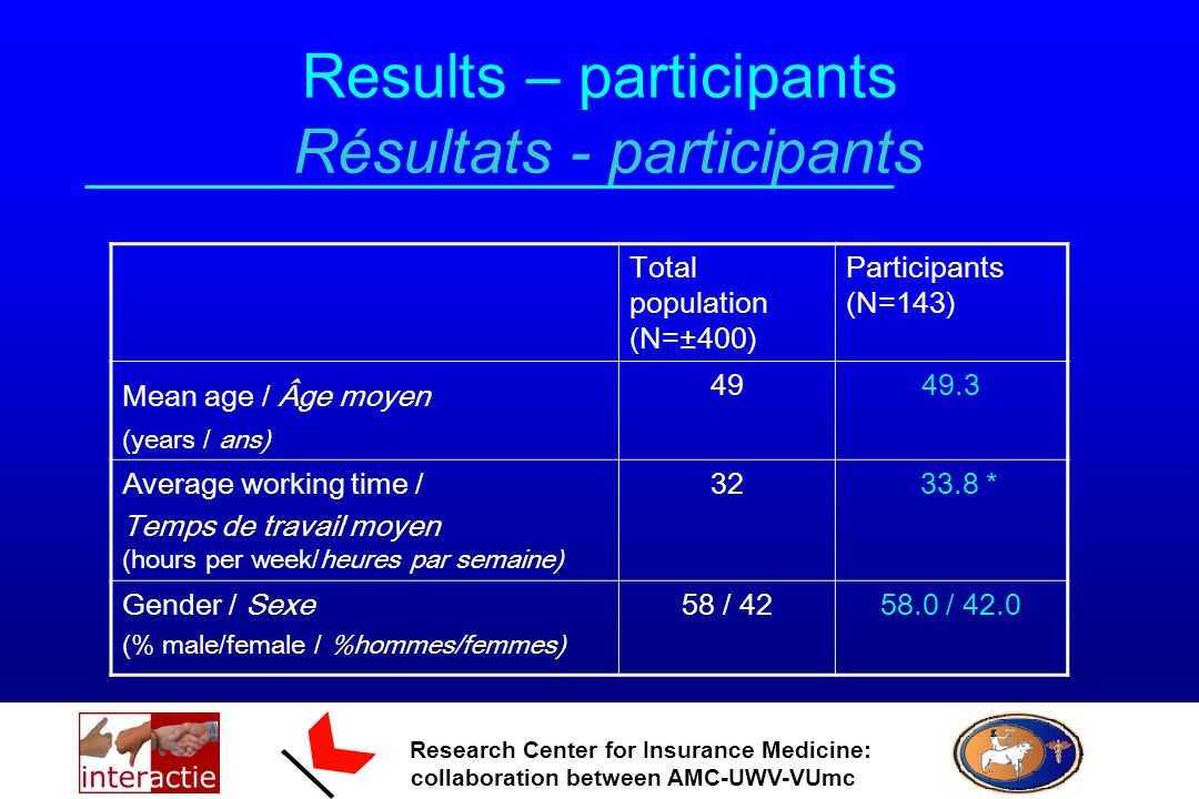 Research Center for Insurance Medicine: collaboration between AMC-UWV-VUmc Results – participants Résultats - participants Total population (N=±400) Participants (N=143) Mean age / Âge moyen (years / ans) 4949.3 Average working time / Temps de travail moyen (hours per week/heures par semaine) 32 33.8 * Gender / Sexe (% male/female / %hommes/femmes) 58 / 4258.0 / 42.0