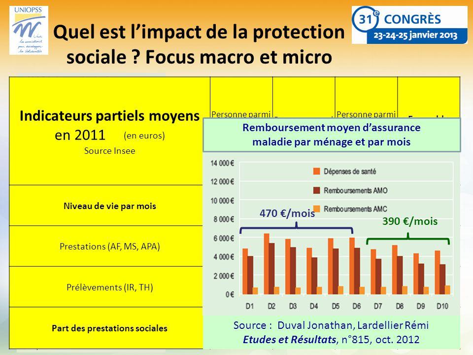 +4pt +5pt Quel est limpact de la protection sociale ? Focus macro et micro Indicateurs partiels moyens en 2011 (en euros) Source Insee Personne parmi