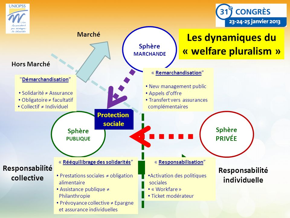 Sphère PUBLIQUE Sphère MARCHANDE Sphère PRIVÉE Protection sociale