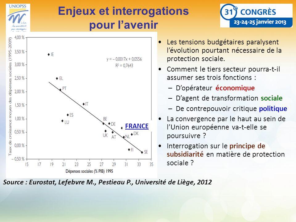 Enjeux et interrogations pour lavenir Source : Eurostat, Lefebvre M., Pestieau P., Université de Liège, 2012 FRANCE Les tensions budgétaires paralysen