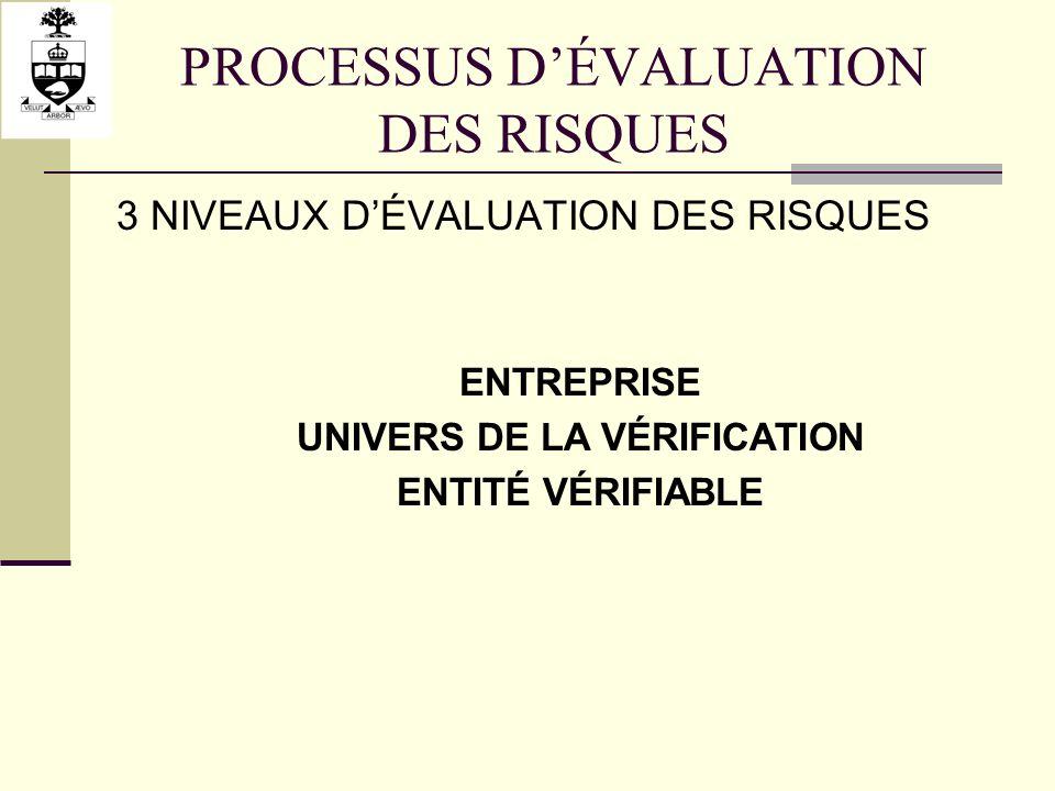 PROCESSUS DÉVALUATION DES RISQUES 3 NIVEAUX DÉVALUATION DES RISQUES ENTREPRISE UNIVERS DE LA VÉRIFICATION ENTITÉ VÉRIFIABLE