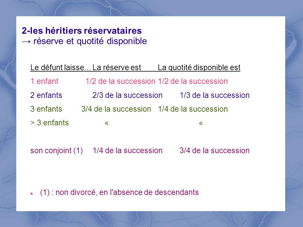 2-les héritiers réservataires réserve et quotité disponible Le défunt laisse... La réserve est La quotité disponible est 1 enfant 1/2 de la succession