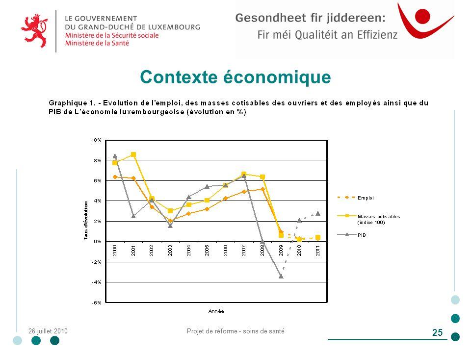 26 juillet 2010Projet de réforme - soins de santé 25 Contexte économique