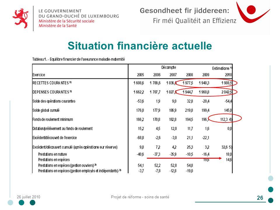 26 juillet 2010Projet de réforme - soins de santé 26 Situation financière actuelle