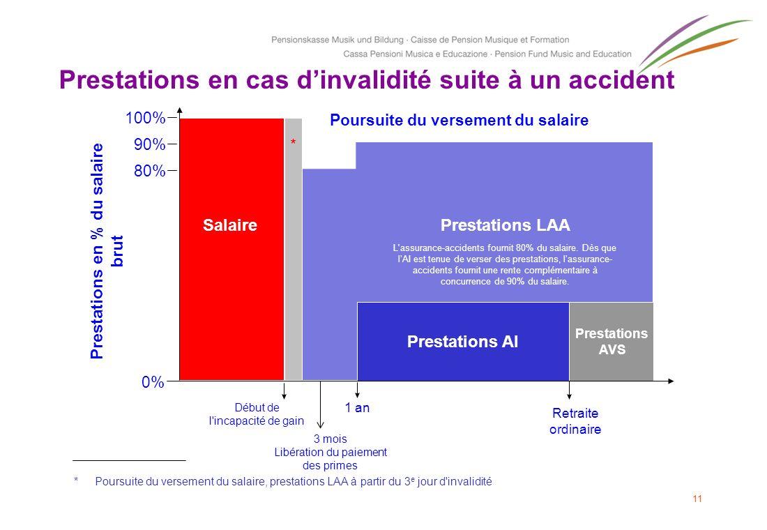 11 Prestations LAA Prestations en % du salaire brut Début de l'incapacité de gain Salaire 0% * 100% 90% 80% 1 an Retraite ordinaire Prestations AI Pre