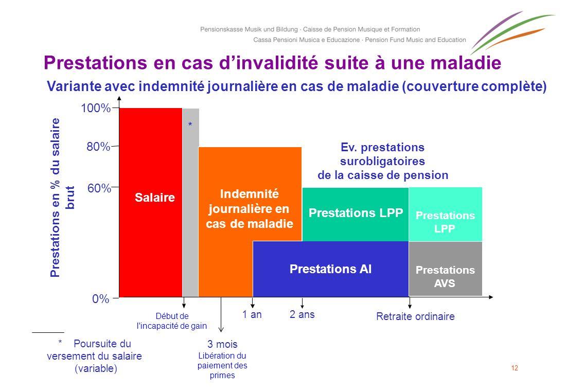 12 Prestations en cas dinvalidité suite à une maladie *Poursuite du versement du salaire (variable) 100% 60% 80% 0% Début de l'incapacité de gain Vari