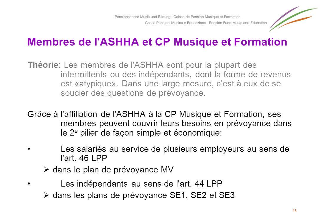 Membres de l'ASHHA et CP Musique et Formation Théorie: Les membres de l'ASHHA sont pour la plupart des intermittents ou des indépendants, dont la form