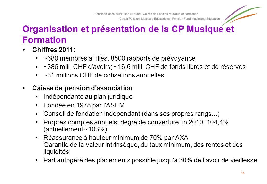 Organisation et présentation de la CP Musique et Formation Chiffres 2011: ~680 membres affiliés; 8500 rapports de prévoyance ~386 mill. CHF d'avoirs;