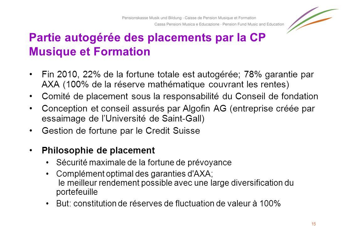 Partie autogérée des placements par la CP Musique et Formation Fin 2010, 22% de la fortune totale est autogérée; 78% garantie par AXA (100% de la rése