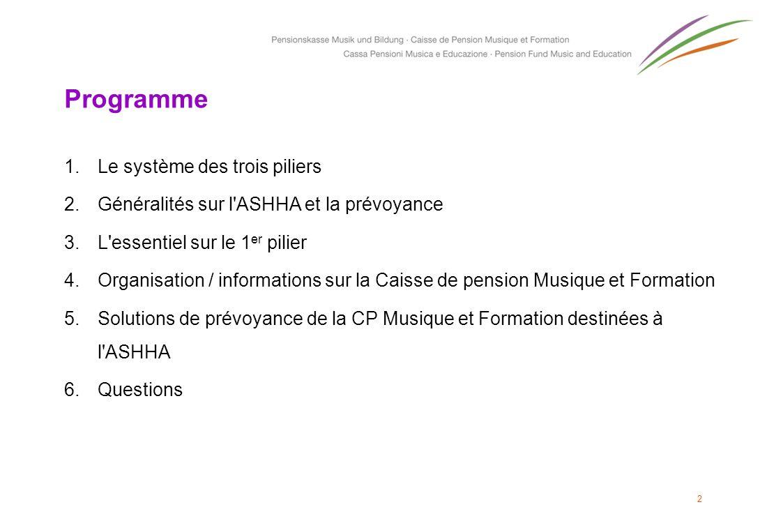 Prévoyance pour les indépendants (1/2) Plan de prévoyance SE1, SE2 ou SE3 Les indépendants au sens de l art.