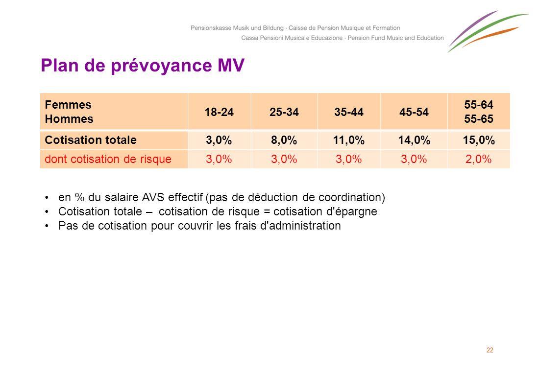 22 Plan de prévoyance MV Femmes Hommes 18-2425-3435-4445-54 55-64 55-65 Cotisation totale3,0%8,0%11,0%14,0%15,0% dont cotisation de risque3,0% 2,0% en