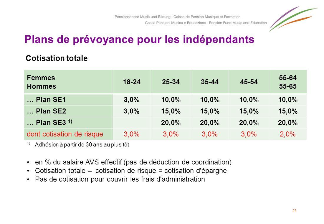 25 Plans de prévoyance pour les indépendants Femmes Hommes 18-2425-3435-4445-54 55-64 55-65 … Plan SE13,0%10,0% … Plan SE23,0%15,0% … Plan SE3 1) 20,0