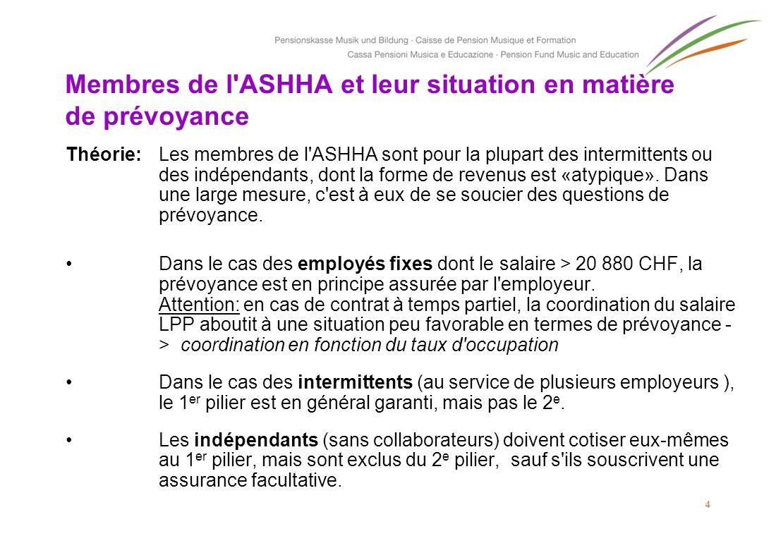 Membres de l'ASHHA et leur situation en matière de prévoyance Théorie: Les membres de l'ASHHA sont pour la plupart des intermittents ou des indépendan