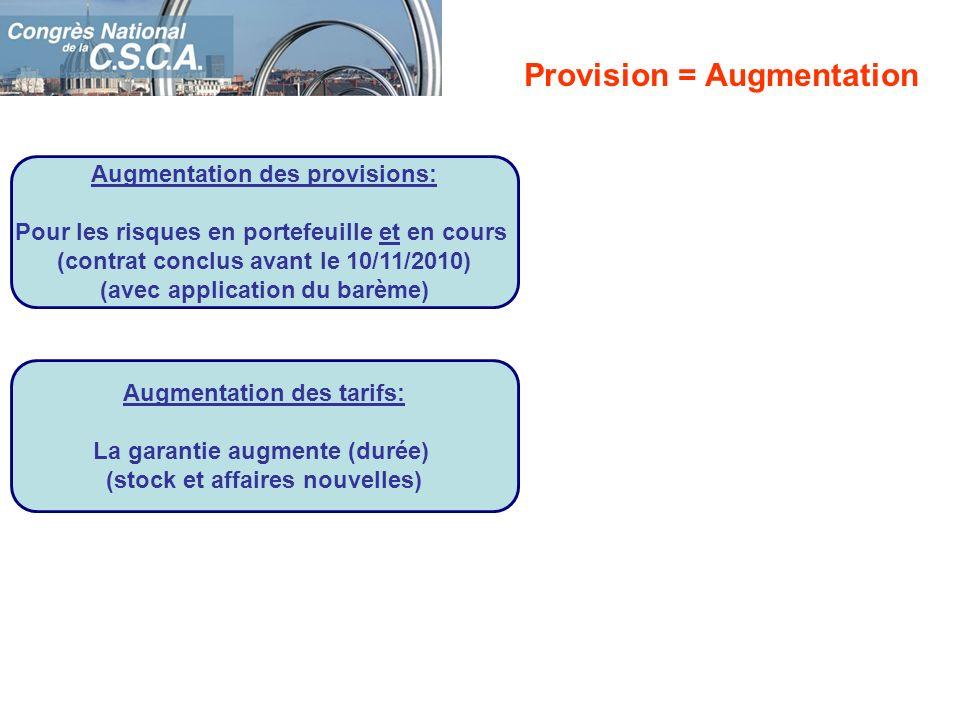 Augmentation des provisions: Pour les risques en portefeuille et en cours (contrat conclus avant le 10/11/2010) (avec application du barème) Provision