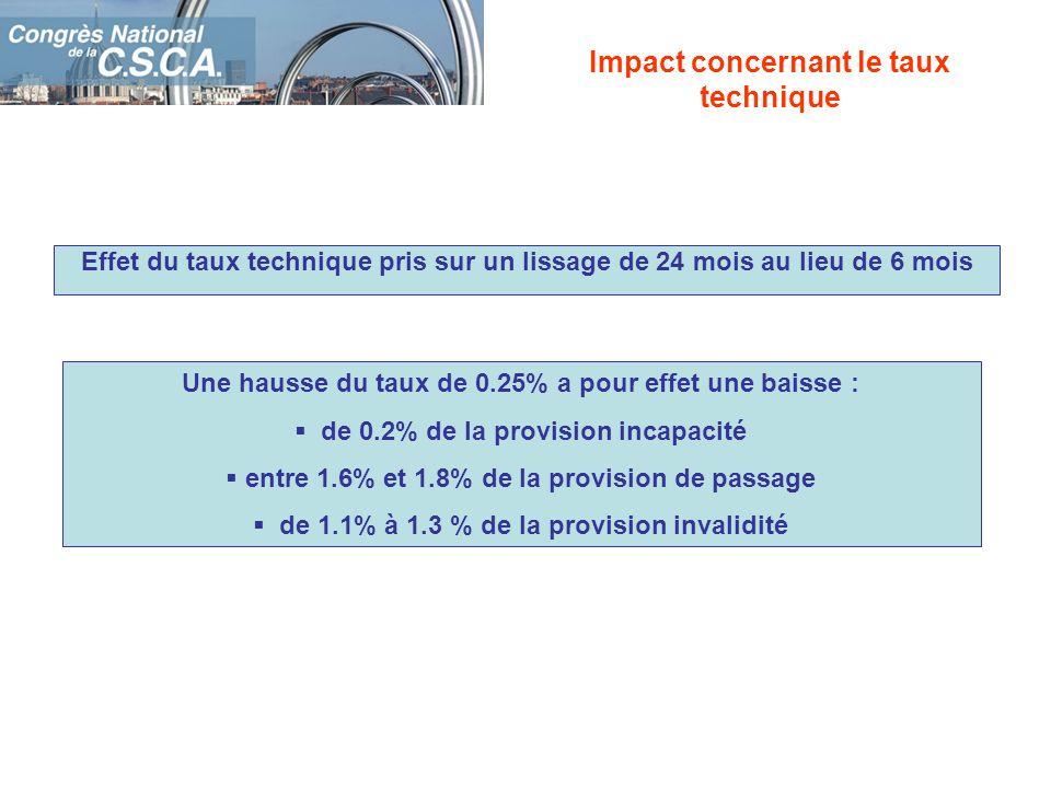Effet du taux technique pris sur un lissage de 24 mois au lieu de 6 mois Impact concernant le taux technique Une hausse du taux de 0.25% a pour effet