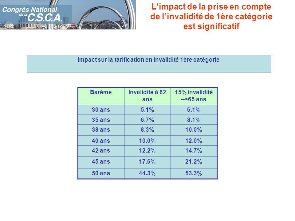 Impact sur la tarification en invalidité 1ère catégorie Limpact de la prise en compte de linvalidité de 1ère catégorie est significatif BarèmeInvalidi