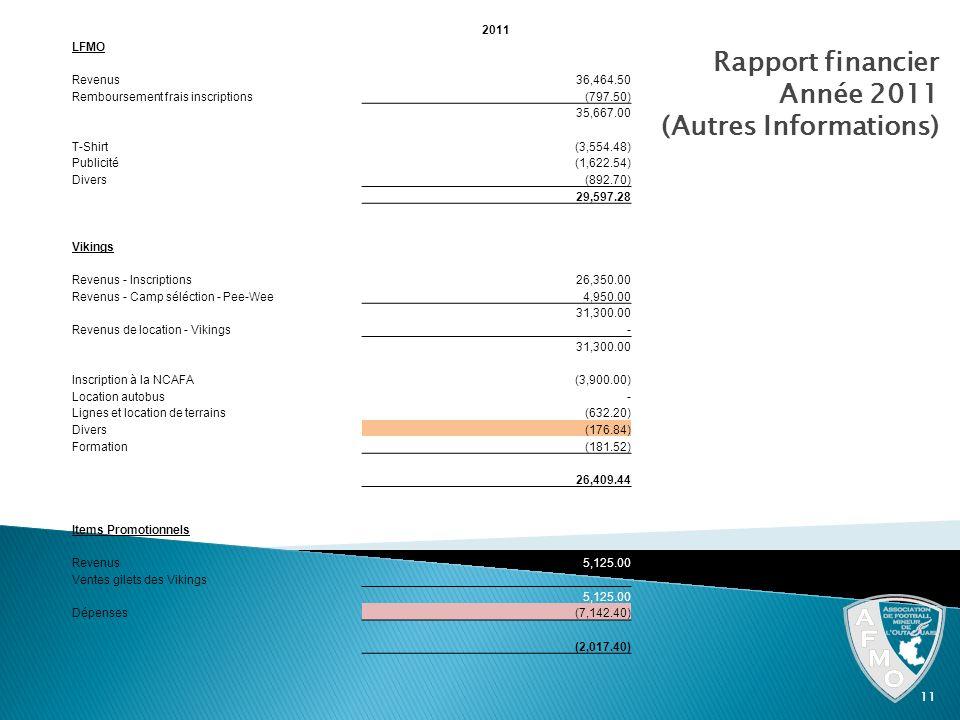 Rapport financier Année 2011 (Autres Informations) 11 2011 LFMO Revenus 36,464.50 Remboursement frais inscriptions (797.50) 35,667.00 T-Shirt (3,554.4