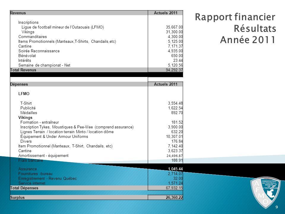 Rapport financier Résultats Année 2011 9 Revenus Actuels 2011 Inscriptions Ligue de football mineur de l'Outaouais (LFMO) 35,667.00 Vikings 31,300.00