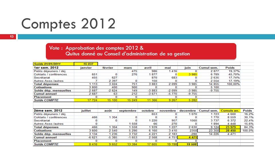 Comptes 2012 Vote : Approbation des comptes 2012 & Quitus donné au Conseil dadministration de sa gestion 13
