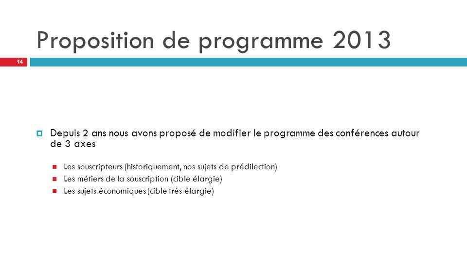 Proposition de programme 2013 Depuis 2 ans nous avons proposé de modifier le programme des conférences autour de 3 axes Les souscripteurs (historiquement, nos sujets de prédilection) Les métiers de la souscription (cible élargie) Les sujets économiques (cible très élargie) 14